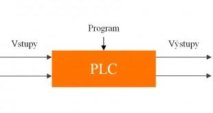 princíp PLC | Základná štruktúra PLC
