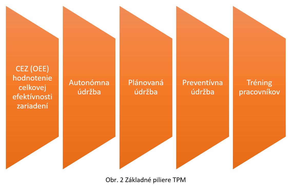 Údržba strojov azariadení | udrzba | TPM