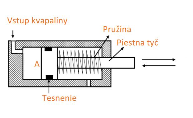Hydromotory | Jednočinný valec