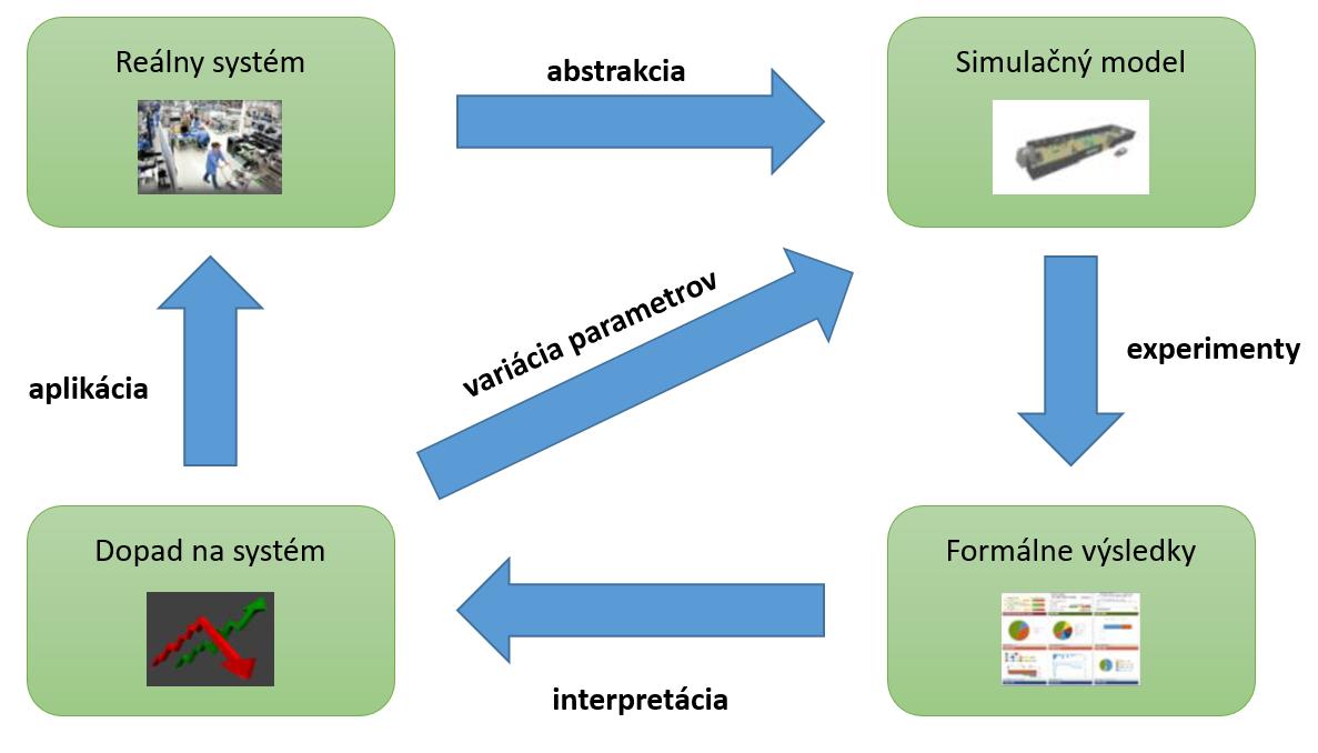 Simulácia výrobných systémov