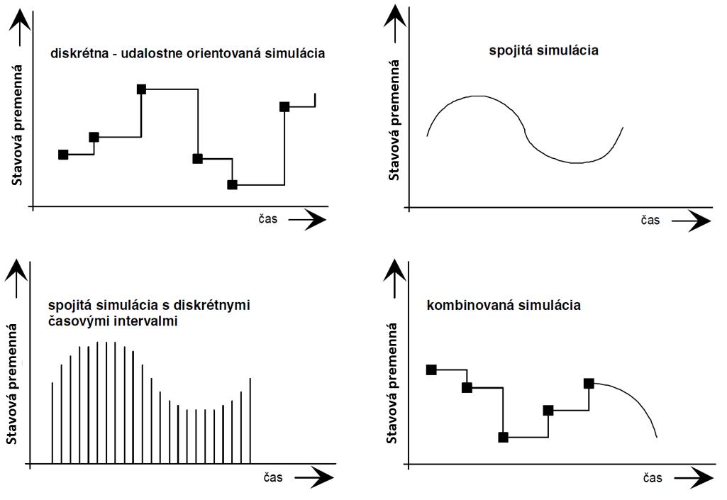 Typy simulácie   Simulácia výrobných systémov
