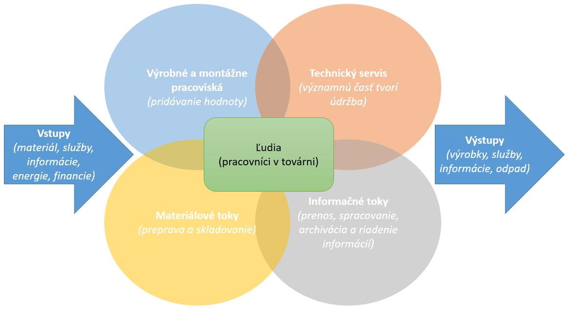 Výrobný systém