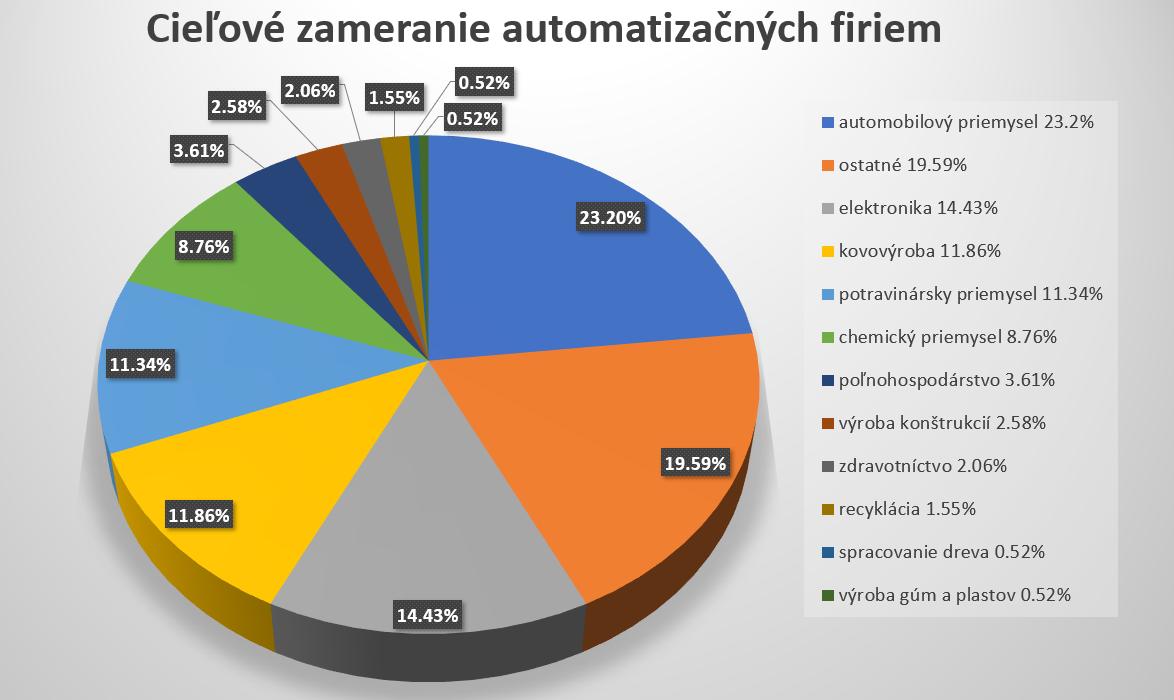 Automatizácia