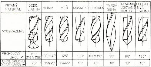 Základné normalizované druhy skrutkových vrtákov